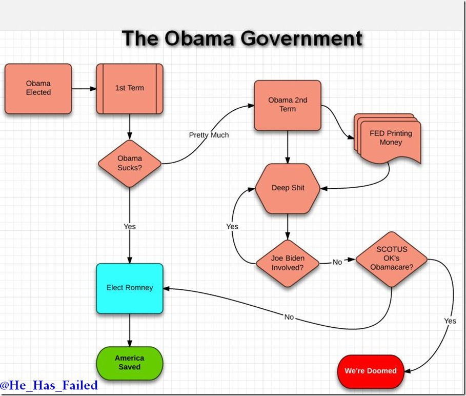 ObamaGovernment